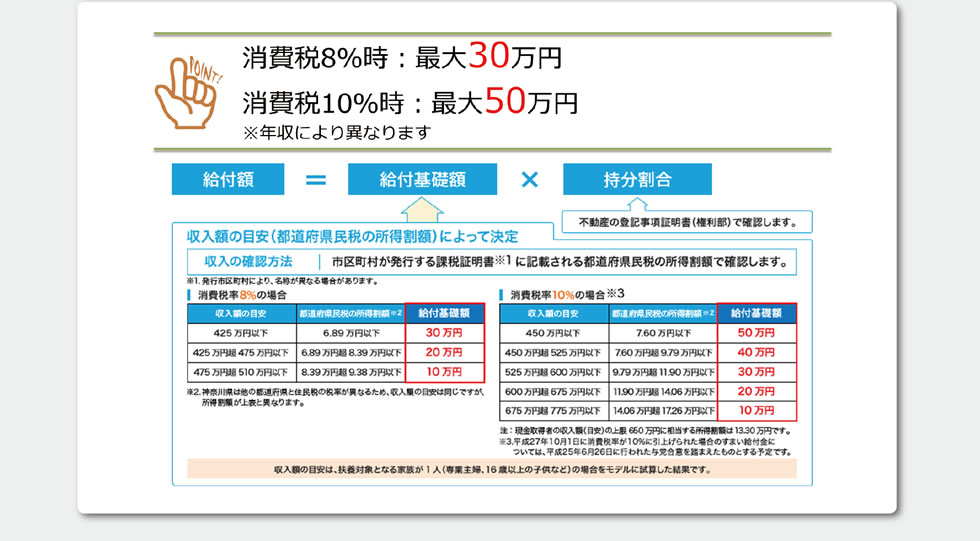 消費税8%時:最大30万円 消費税10%時:最大50万円