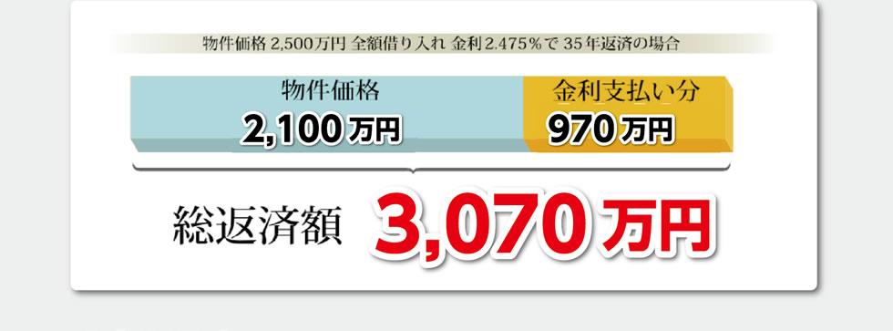 総返済額3,070万円