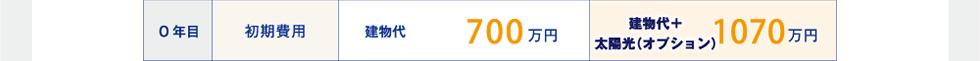 0年目 初期費用 建物代700万円 建物代+太陽光(オプション)1070万円