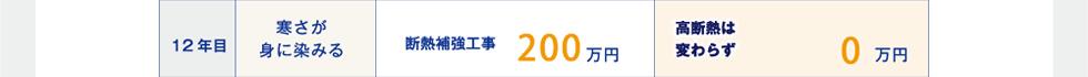 12年目 寒さが身に染みる 断熱補強工事200万円 高断熱は変わらず0万円