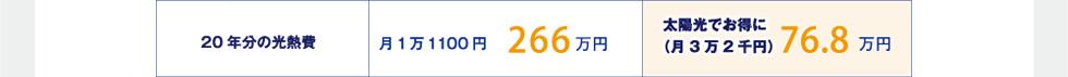 20年分の光熱費 月1万1100円266万円 太陽光でお得に(月3万2千円)76.8万円