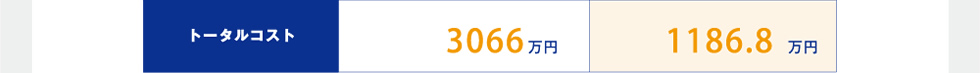 トータルコスト 3066万円 1186.8万円