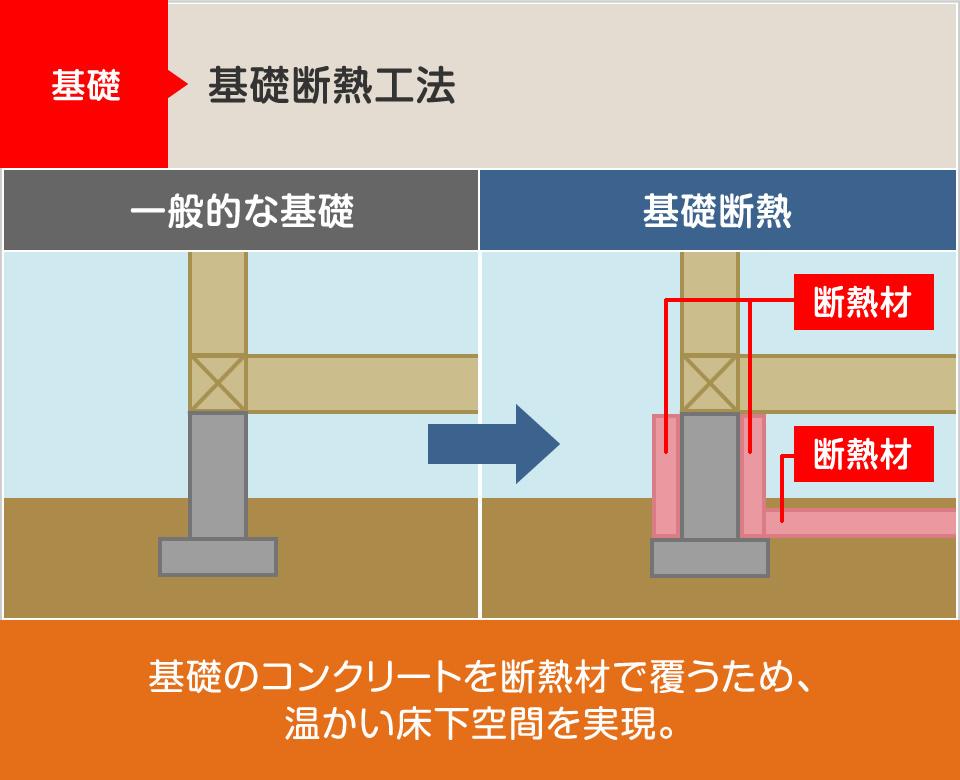 基礎:基礎断熱工法