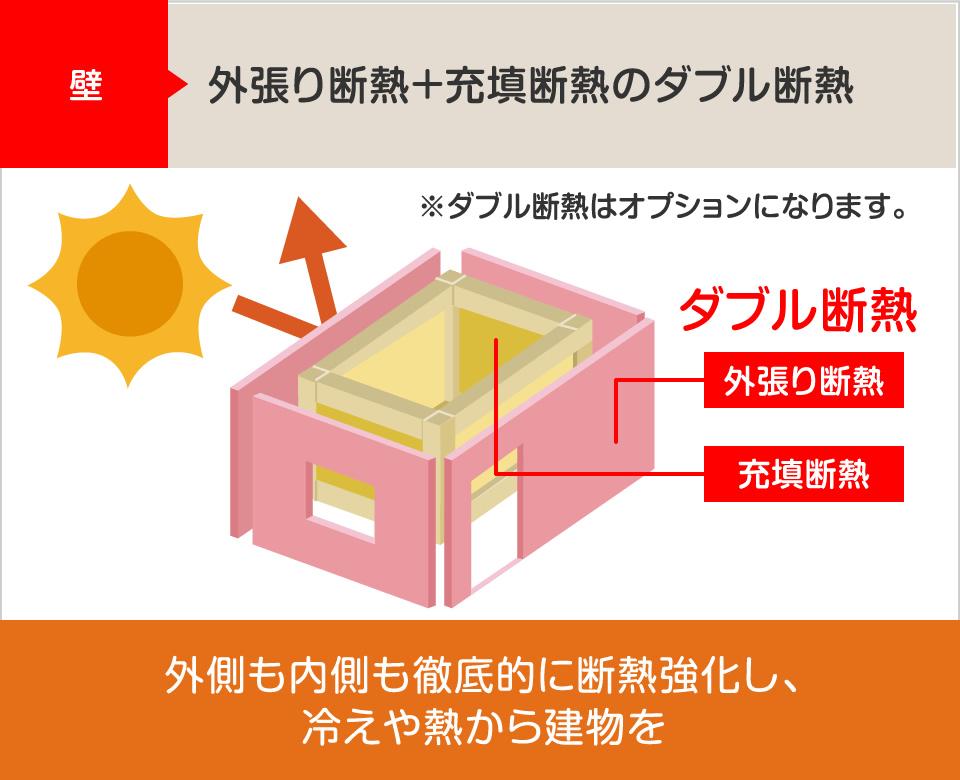 壁:外張り断熱+充填断熱のダブル断熱