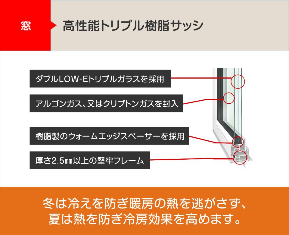 窓:高性能トリプル樹脂サッシ