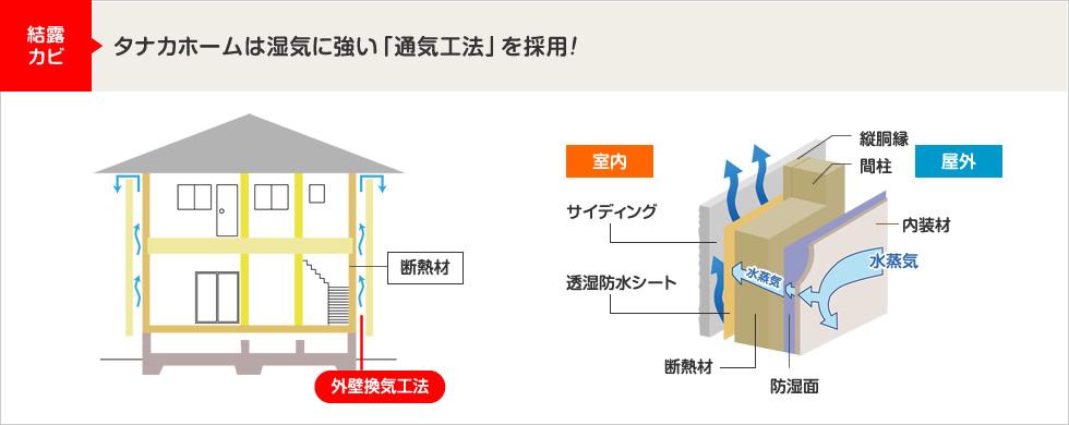 結露カビ:タナカホームは湿気に強い「通気工法」を採用!