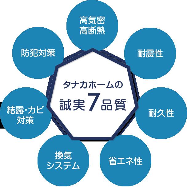 タナカホームの誠実7品質