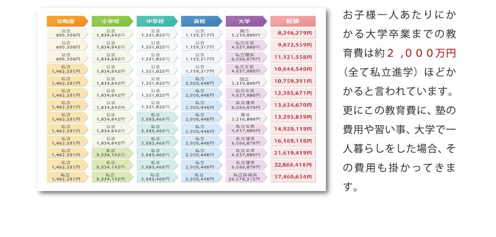 お子様一人あたりにかかる大学卒業までの教育費は焼く2,000万円(全て私立進学)ほどかかると言われています。更にこの教育費に、塾の費用や習い事、大学で一人暮らしをした場合、その費用も掛かってきます。