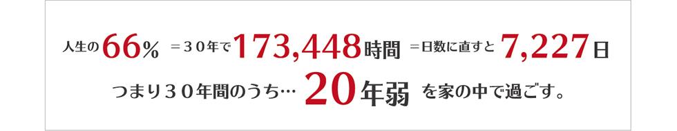 人生の66%=30年で173,448時間=日数に直すと7,227日 つまり30年間のうち…20年弱を家の中で過ごす
