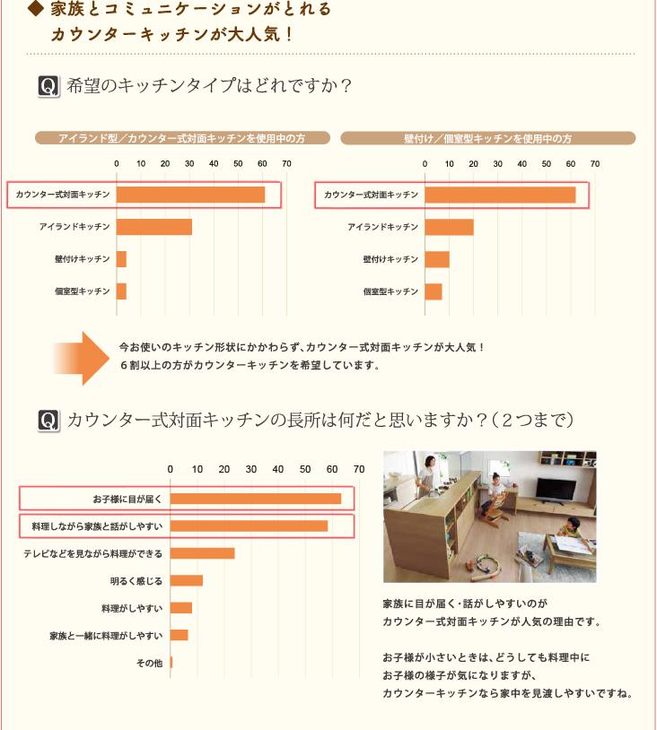 ◆ 家族とコミュニケーションがとれるカウンターキッチンが大人気!