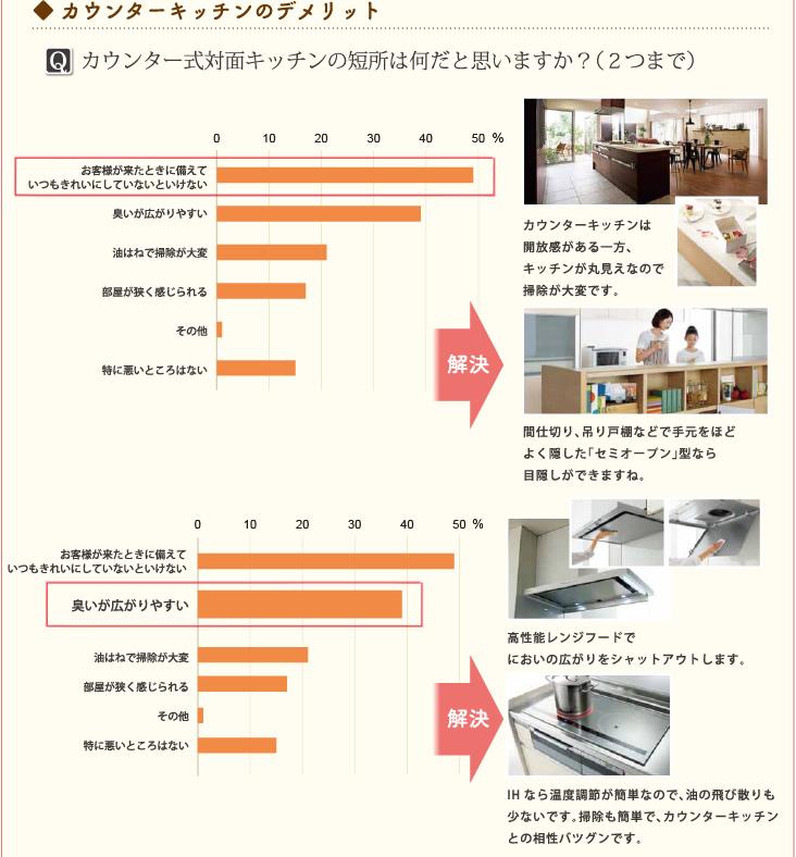 ◆ カウンターキッチンのデメリット